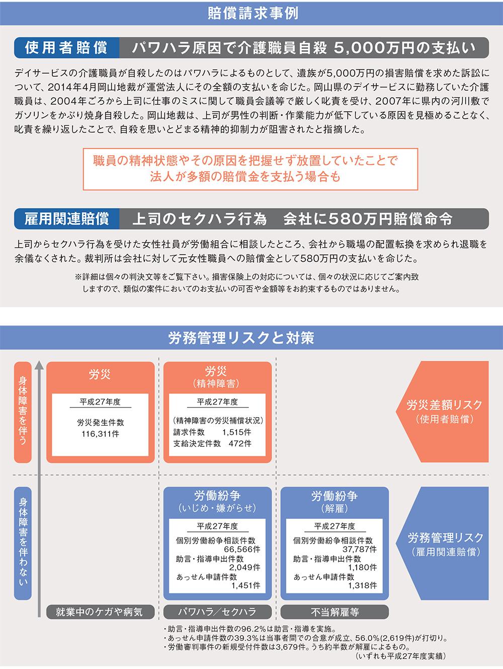使用者賠償責任補償制度(業務災害総合保険)